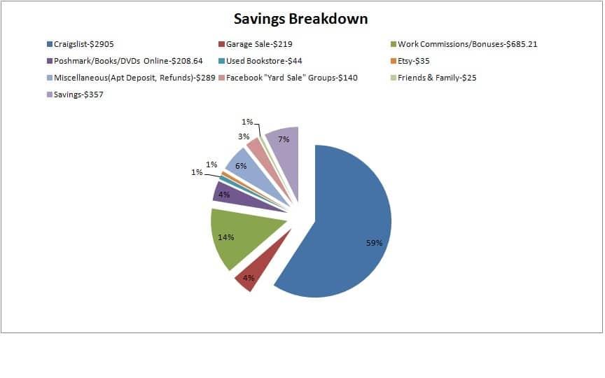 Savings Breakdown